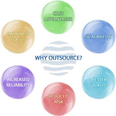 Outsourcing Picture